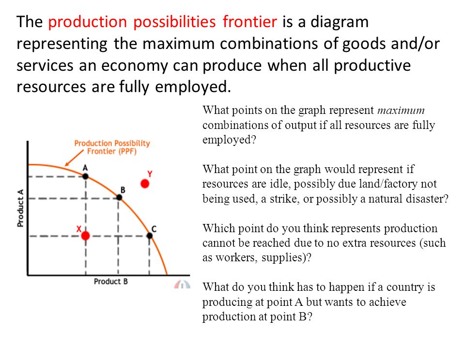 The production possibilities frontier is a diagram representing the maximum combinations of goods and/or services an economy can produce when all productive resources are fully employed.
