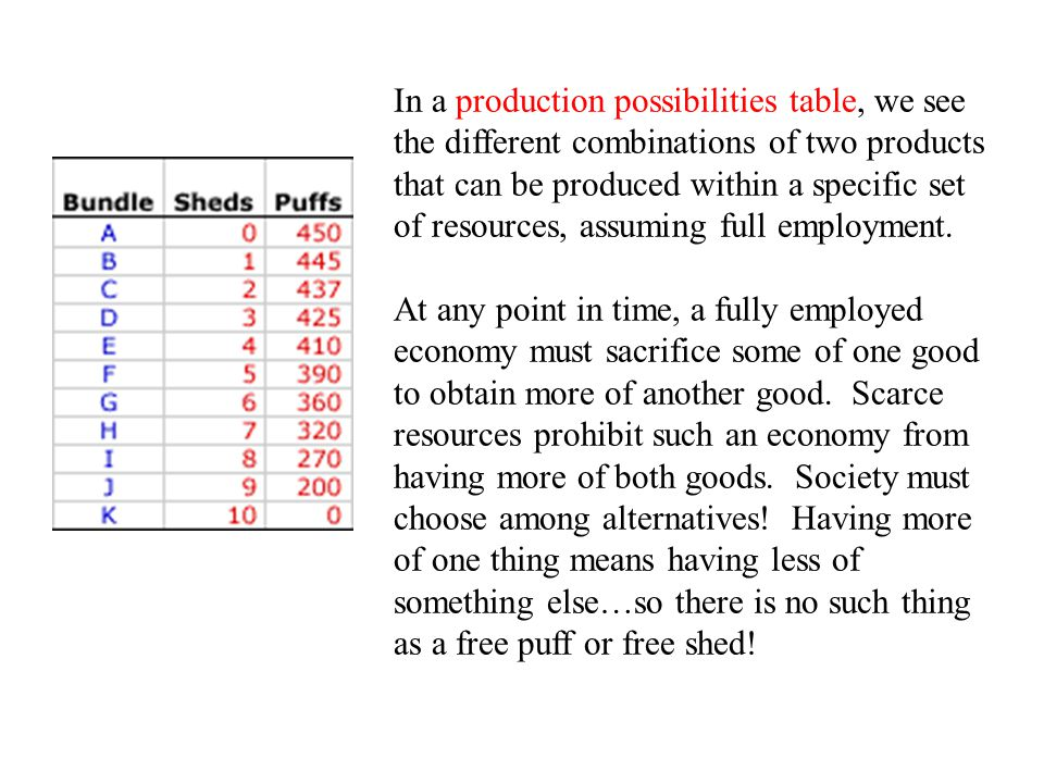 In a production possibilities table, we see the different combinations of two products that can be produced within a specific set of resources, assuming full employment.