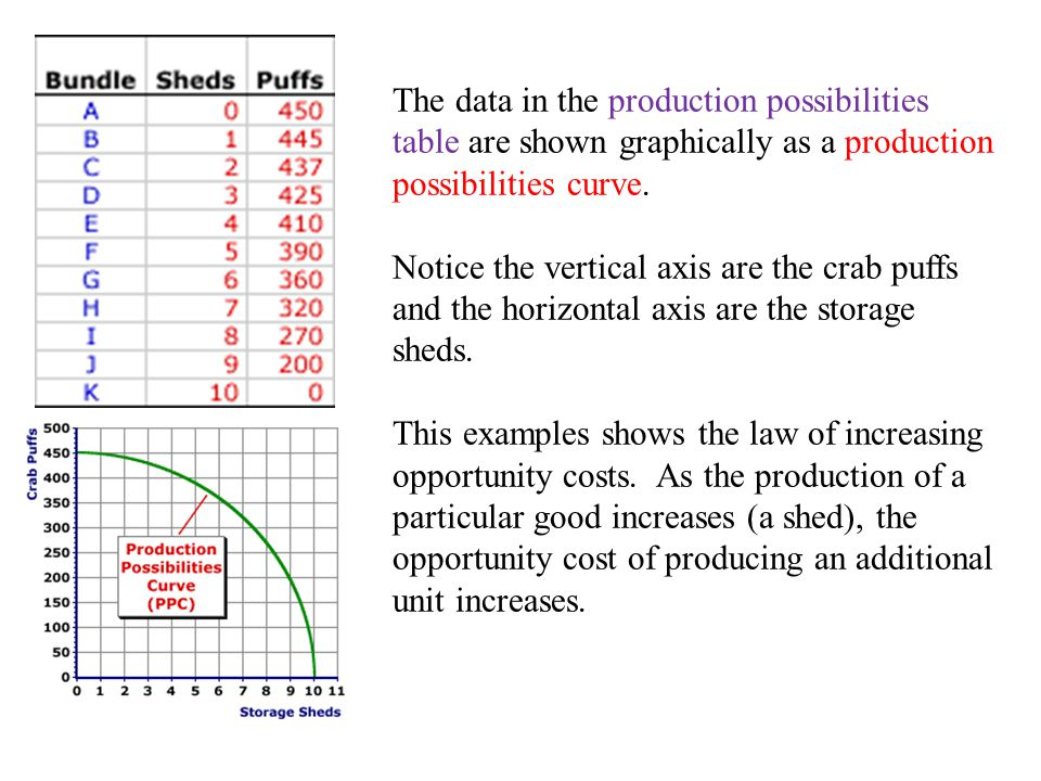 The data in the production possibilities table are shown graphically as a production possibilities curve.