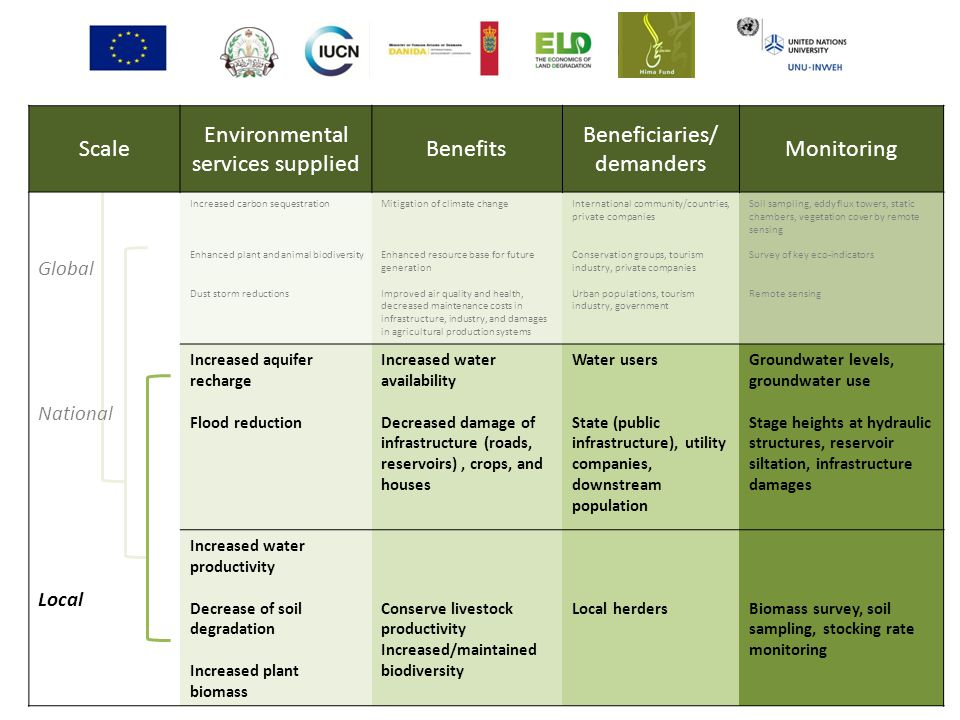 Environmental services supplied Benefits Beneficiaries/ demanders