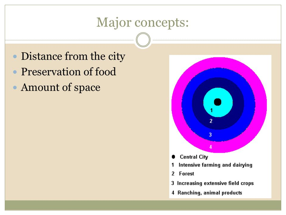 Major concepts: Distance from the city Preservation of food