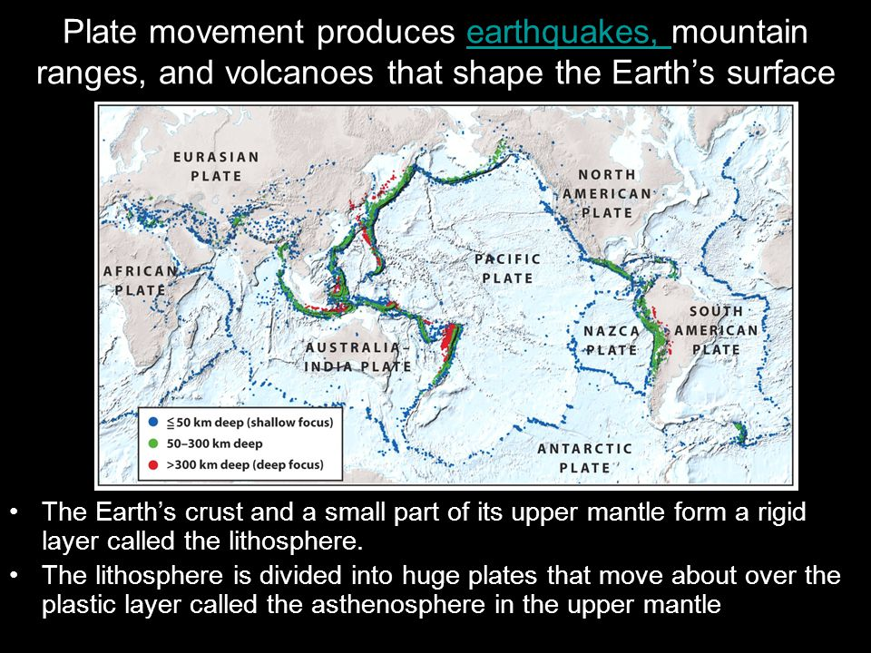 Plate movement produces earthquakes, mountain ranges, and volcanoes that shape the Earth's surface