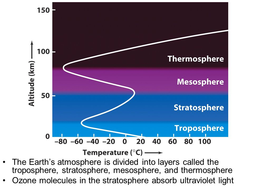 The Earth's atmosphere is divided into layers called the troposphere, stratosphere, mesosphere, and thermosphere