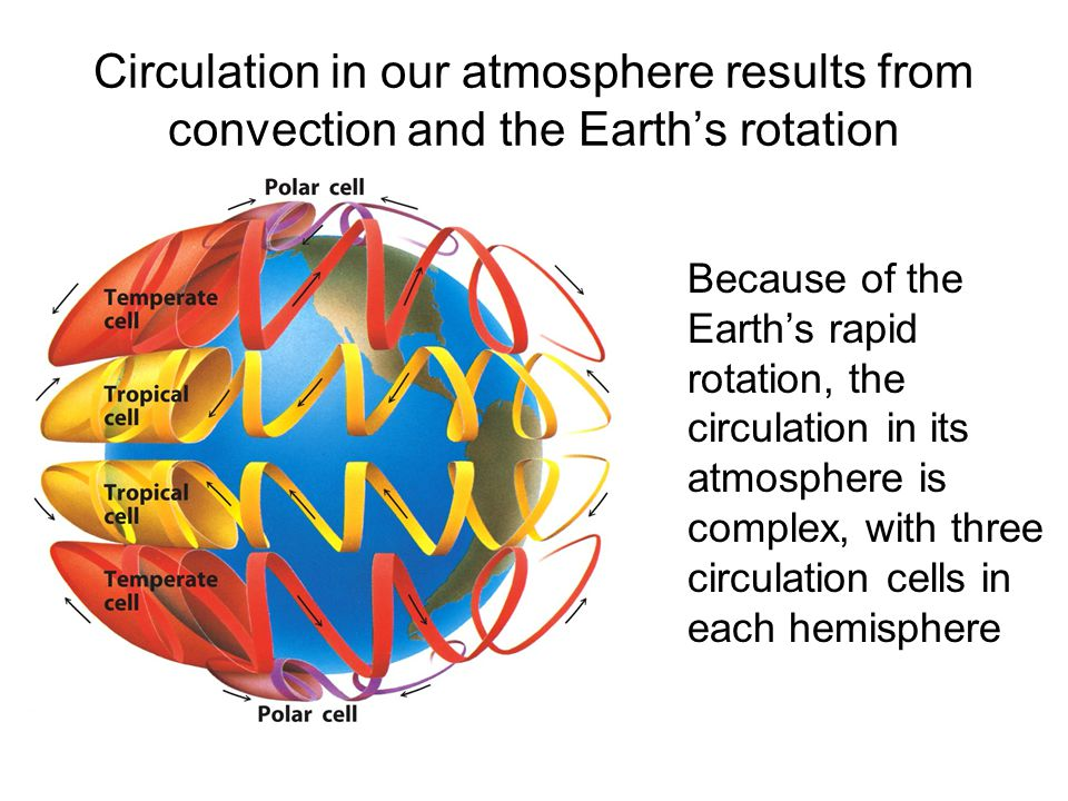 Circulation in our atmosphere results from convection and the Earth's rotation