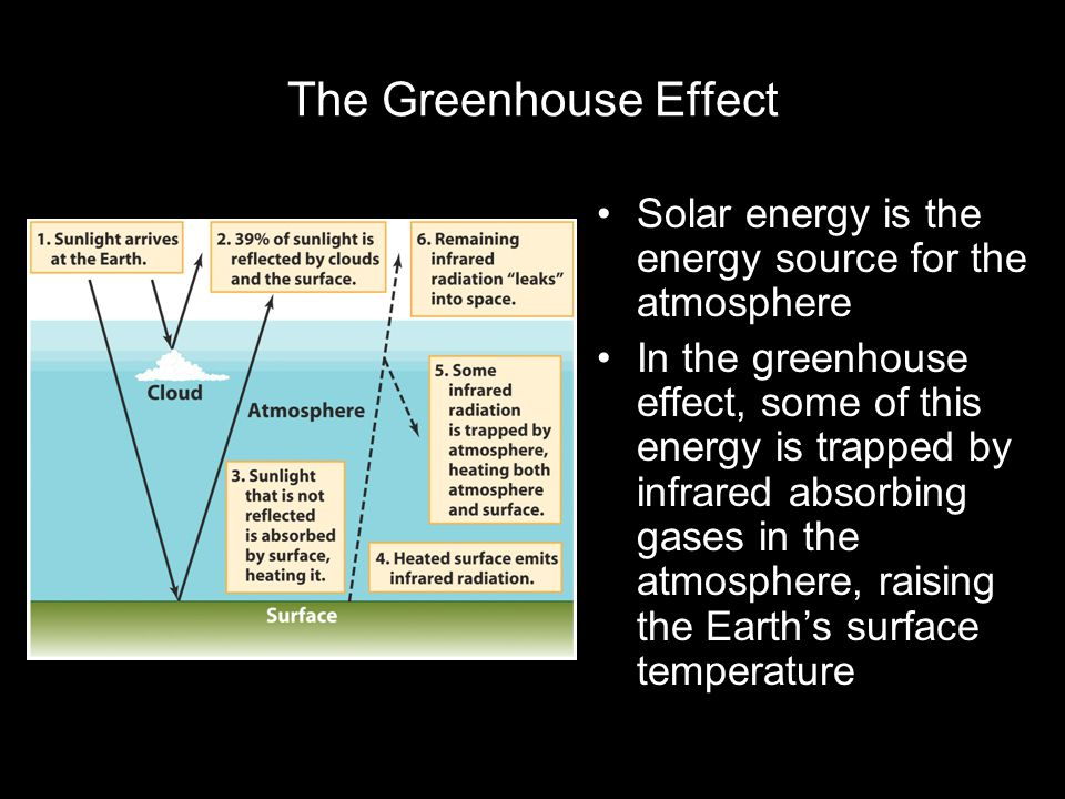 The Greenhouse Effect Solar energy is the energy source for the atmosphere.