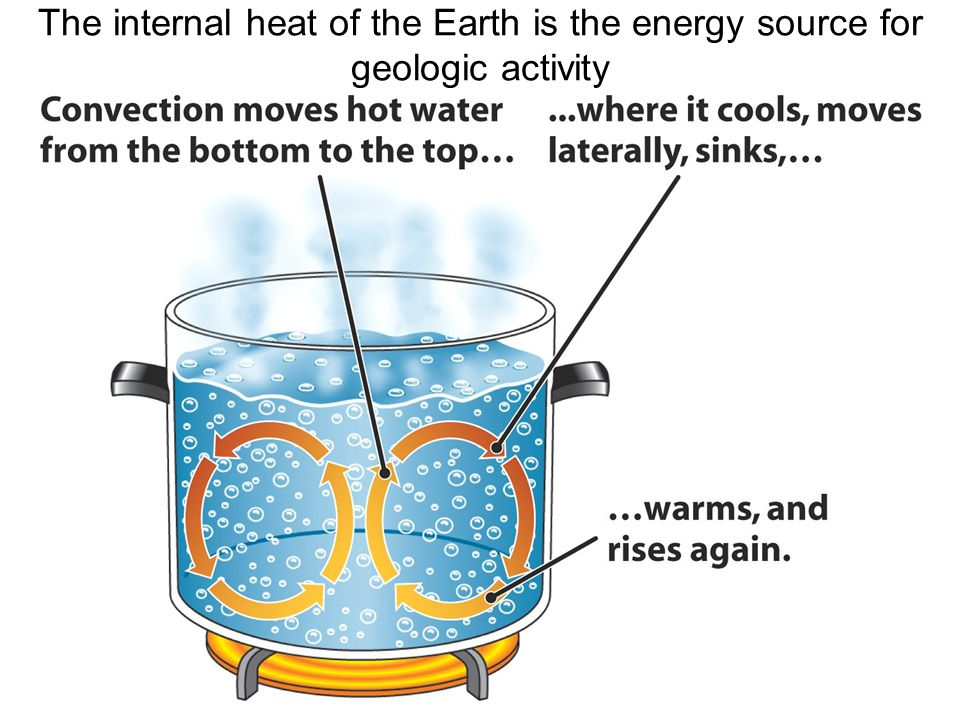 The internal heat of the Earth is the energy source for geologic activity