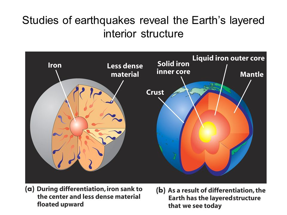 Studies of earthquakes reveal the Earth's layered interior structure