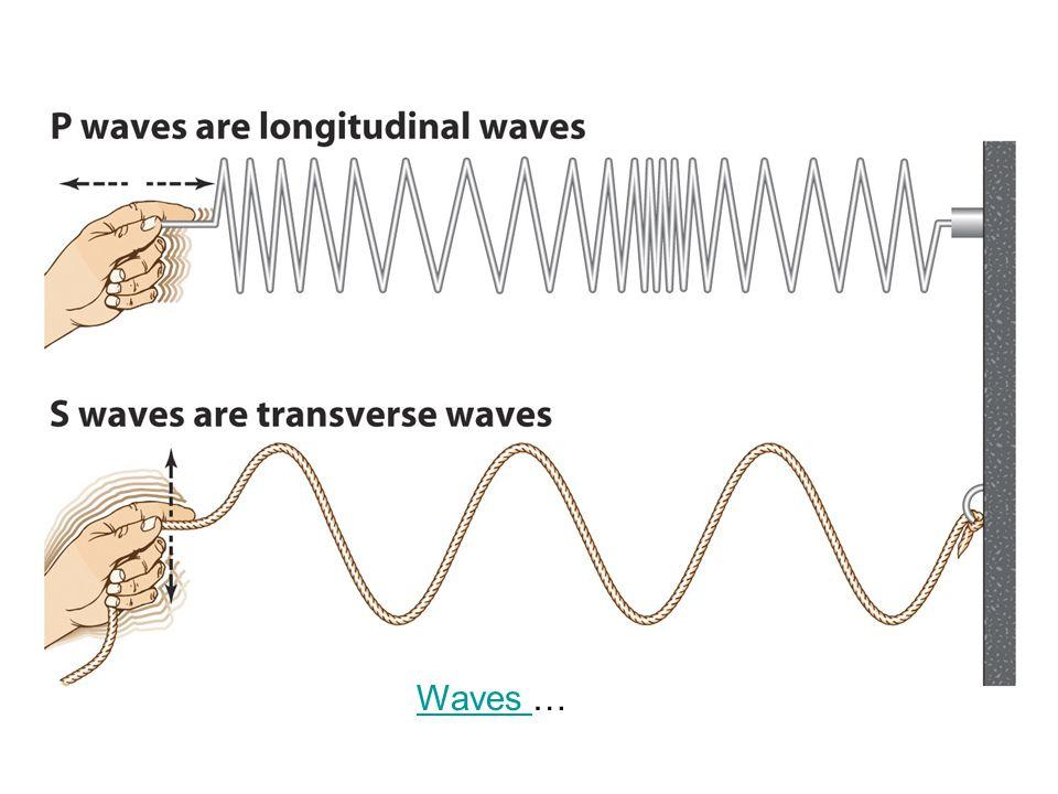 Waves …