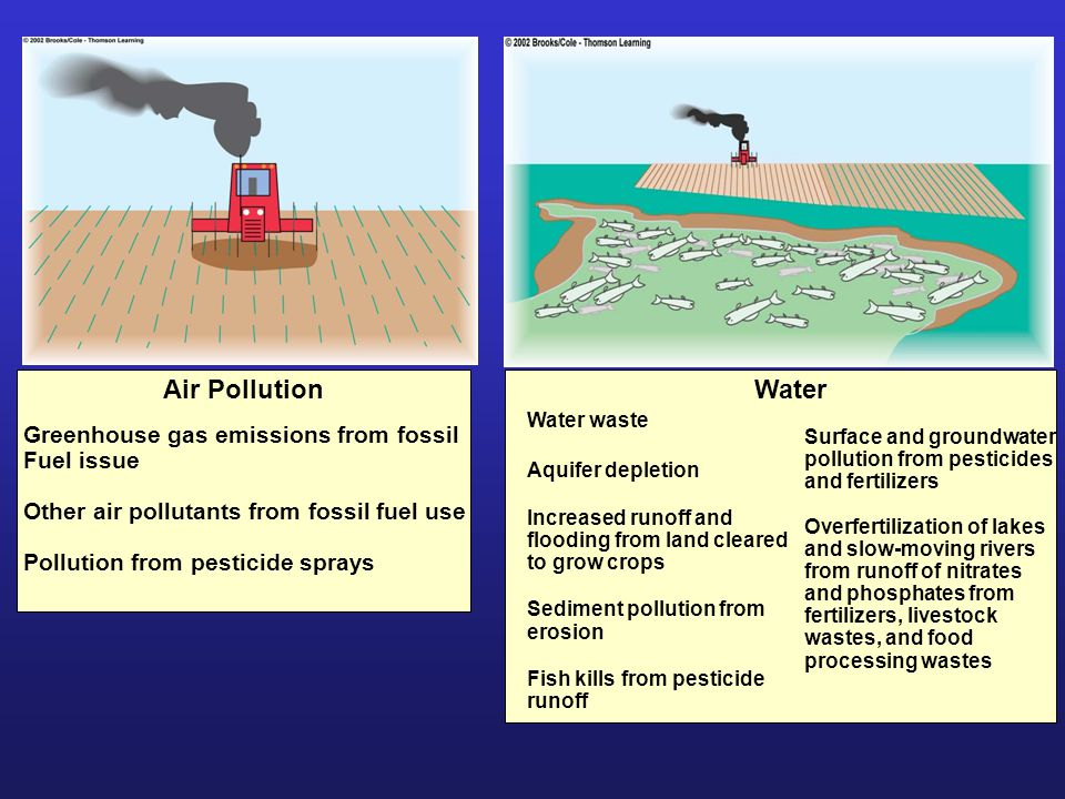 Air Pollution Water Greenhouse gas emissions from fossil Fuel issue