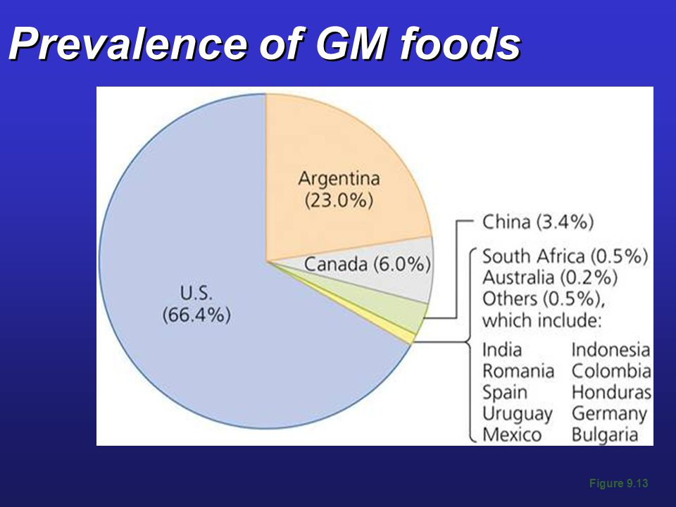 Prevalence of GM foods Figure 9.13