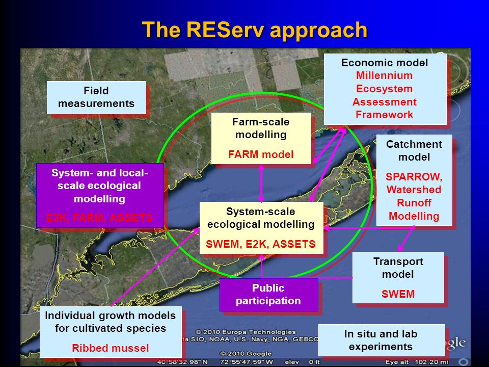 The REServ approach Economic model