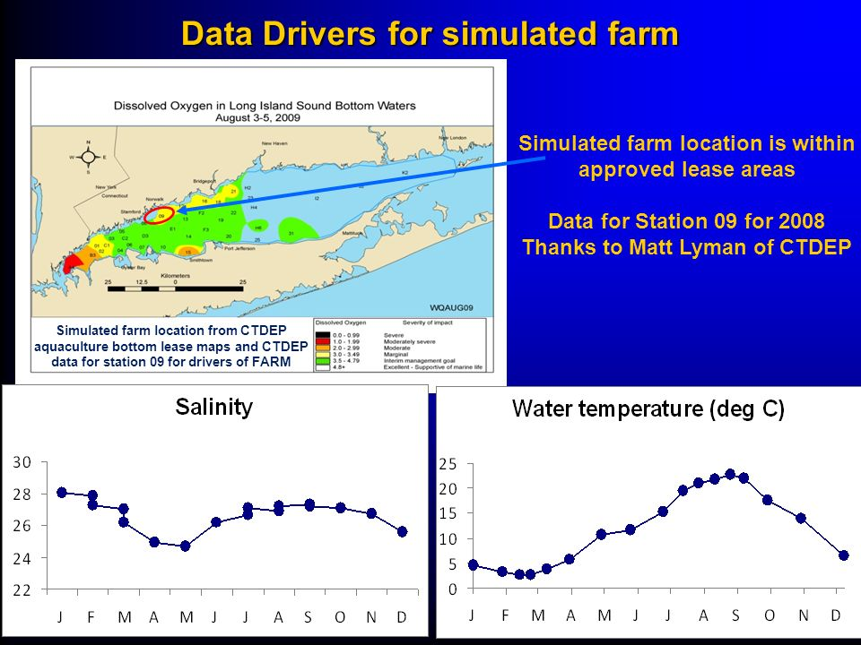 Data Drivers for simulated farm