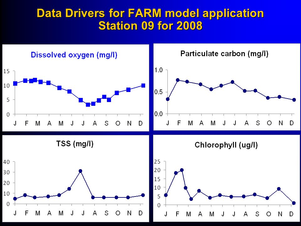 Data Drivers for FARM model application Station 09 for 2008
