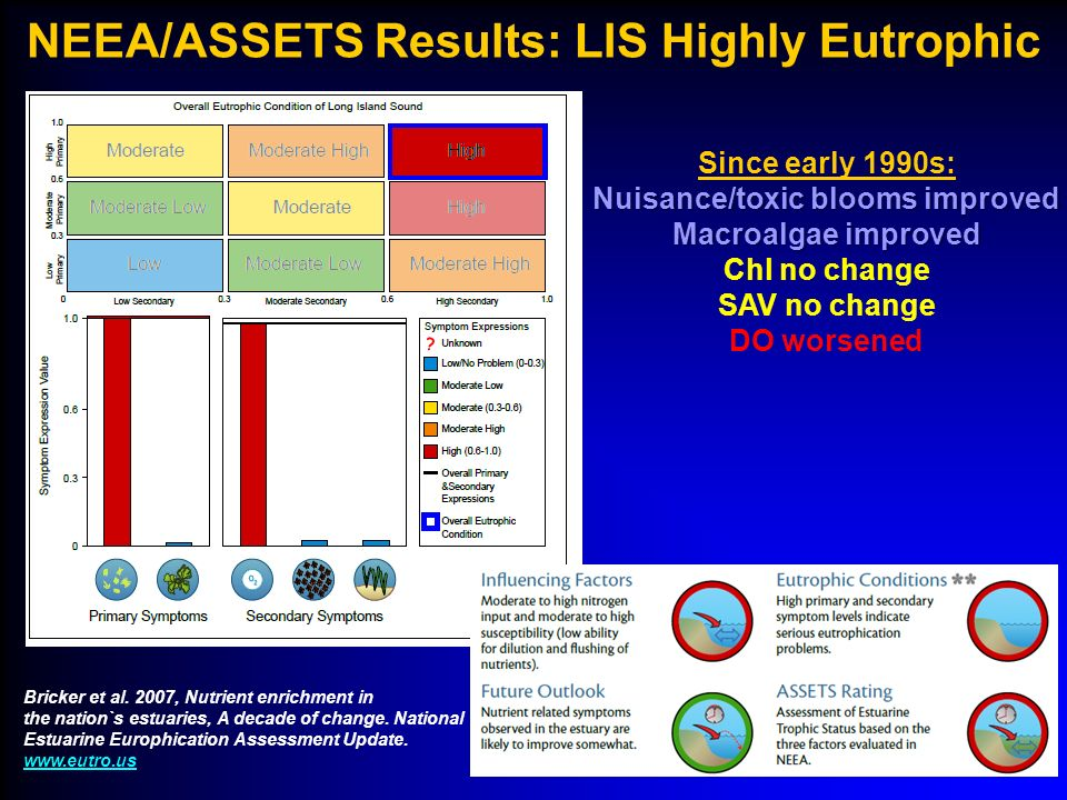 NEEA/ASSETS Results: LIS Highly Eutrophic