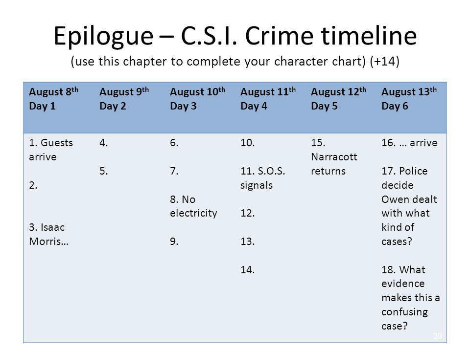 Epilogue – C.S.I. Crime timeline (use this chapter to complete your character chart) (+14)