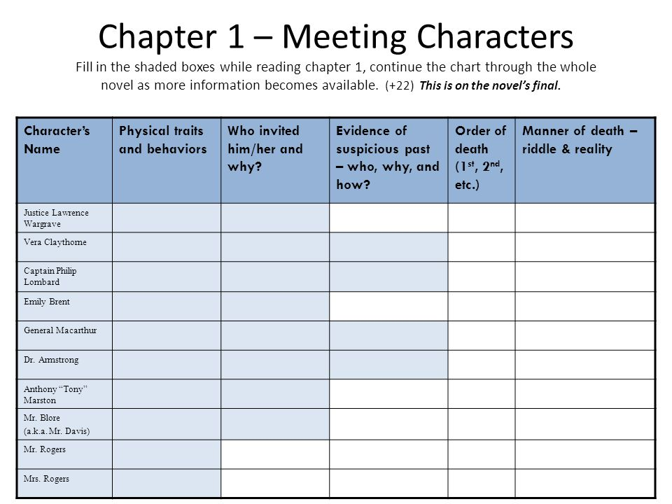 Chapter 1 – Meeting Characters Fill in the shaded boxes while reading chapter 1, continue the chart through the whole novel as more information becomes available. (+22) This is on the novel's final.