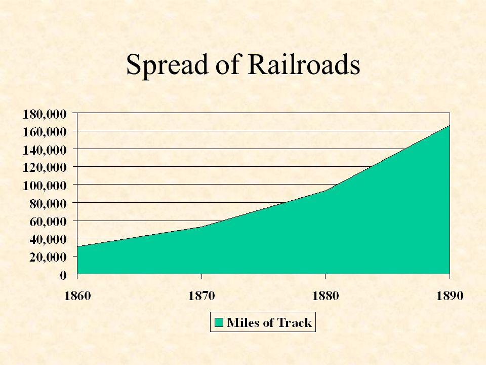 Spread of Railroads