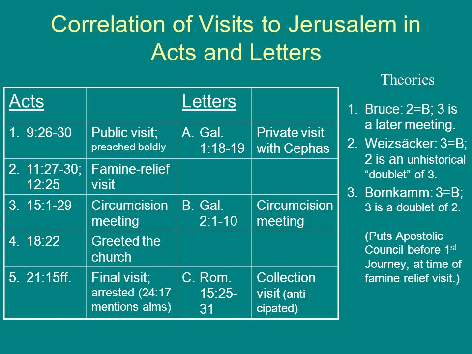 Correlation of Visits to Jerusalem in Acts and Letters