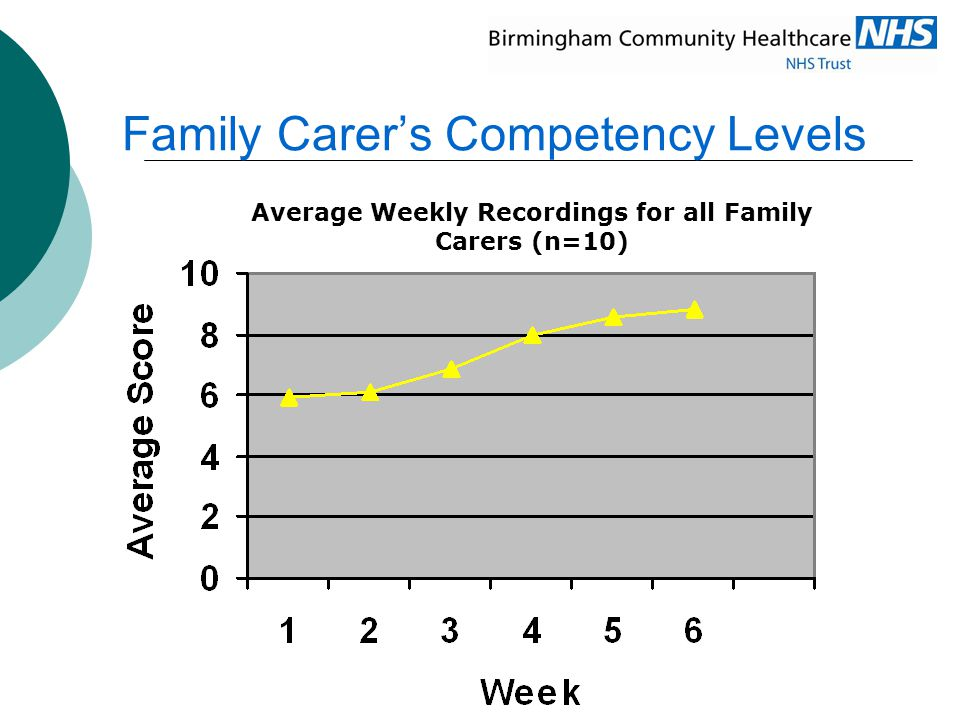 Family Carer's Competency Levels