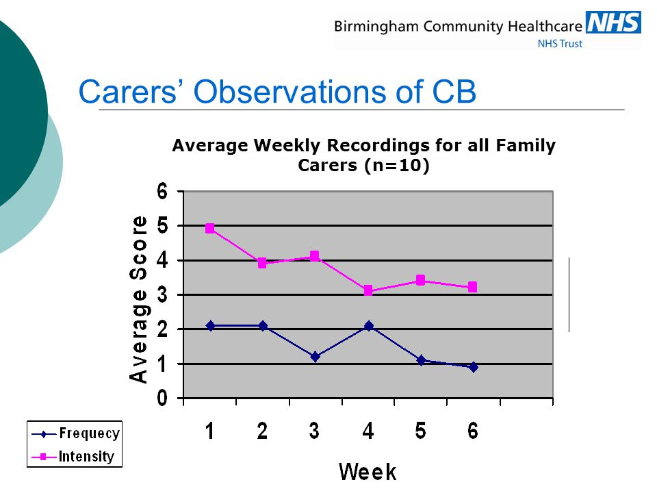 Carers' Observations of CB