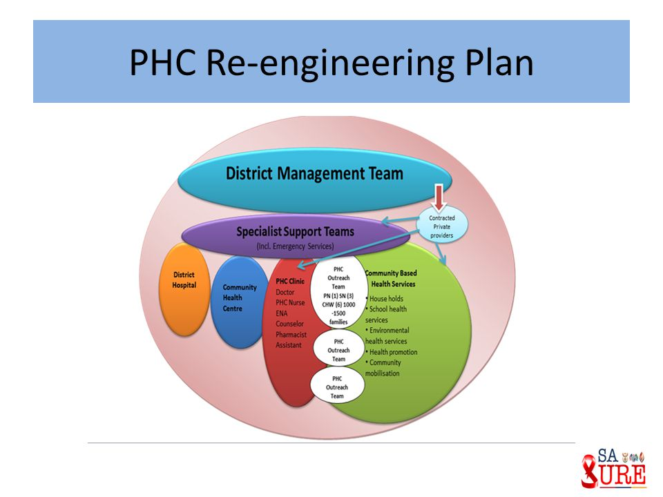 PHC Re-engineering Plan