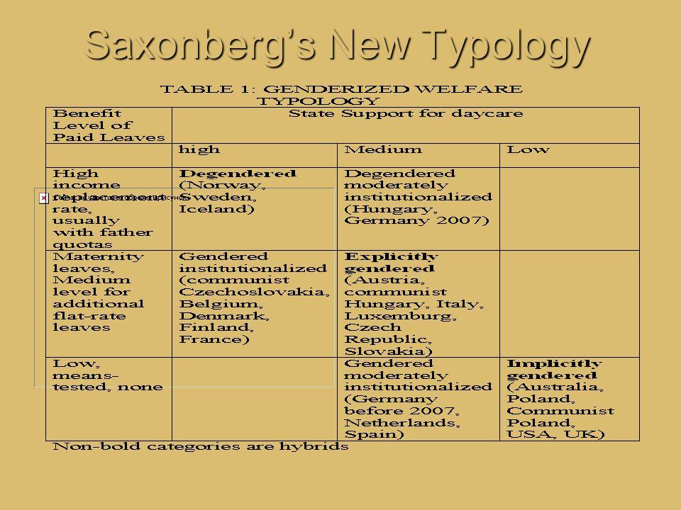 Saxonberg's New Typology