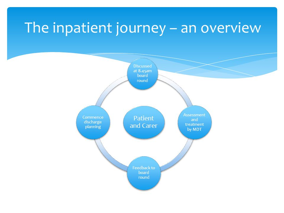 The inpatient journey – an overview