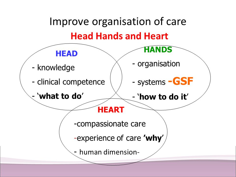 Improve organisation of care Head Hands and Heart