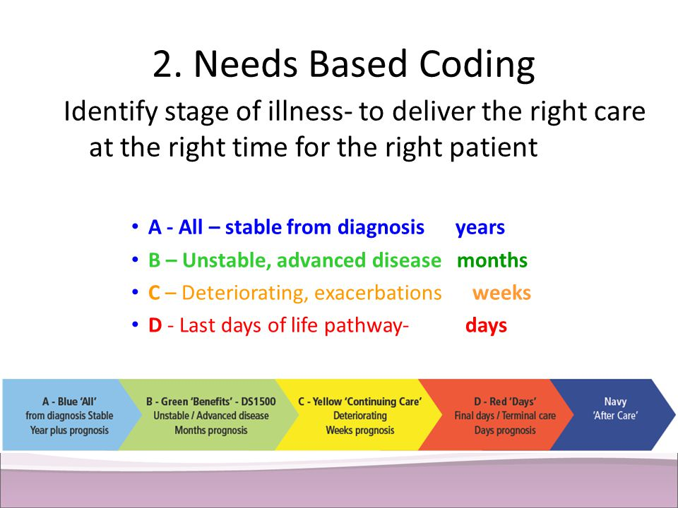 2. Needs Based Coding Identify stage of illness- to deliver the right care at the right time for the right patient.