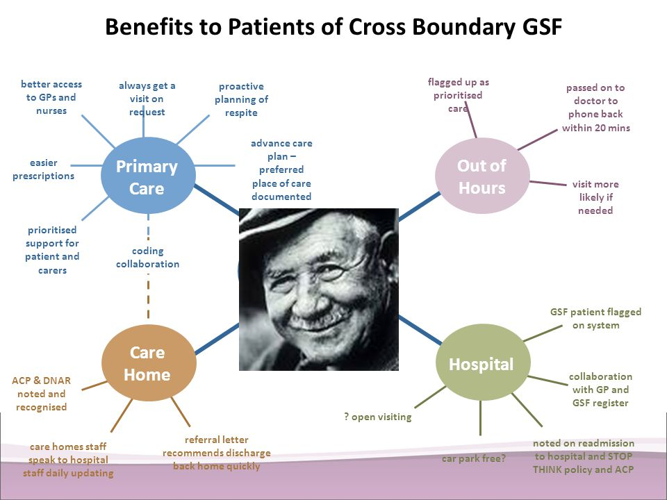Benefits to Patients of Cross Boundary GSF