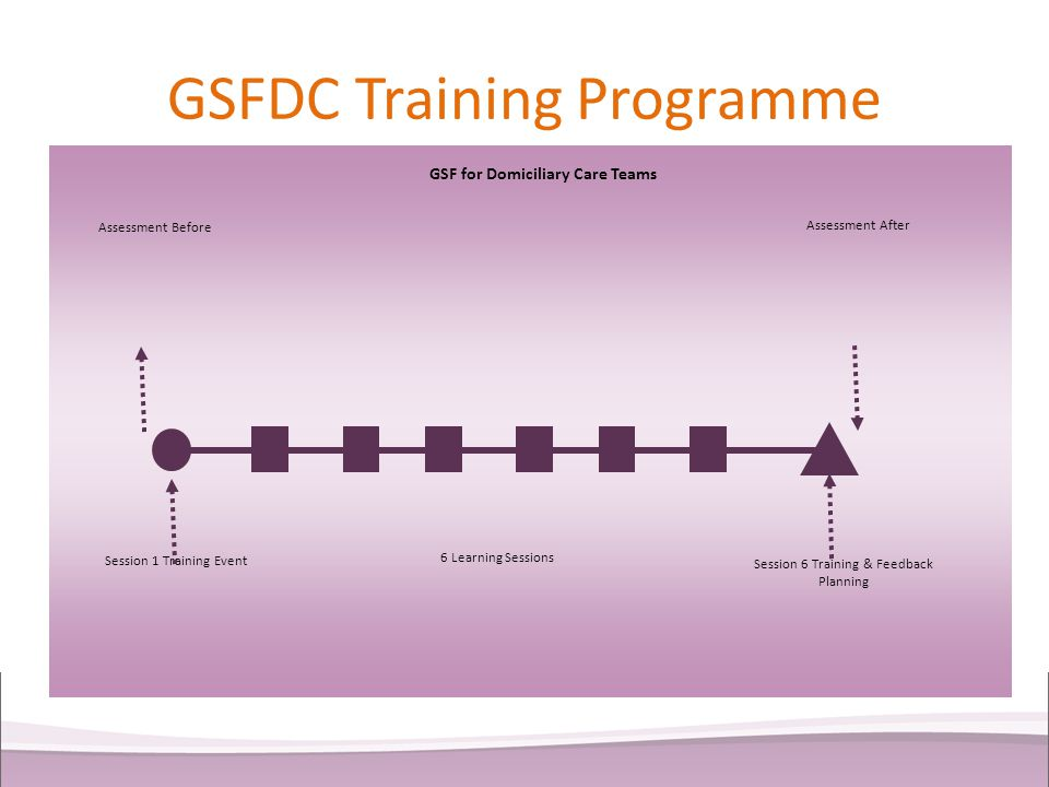 GSFDC Training Programme