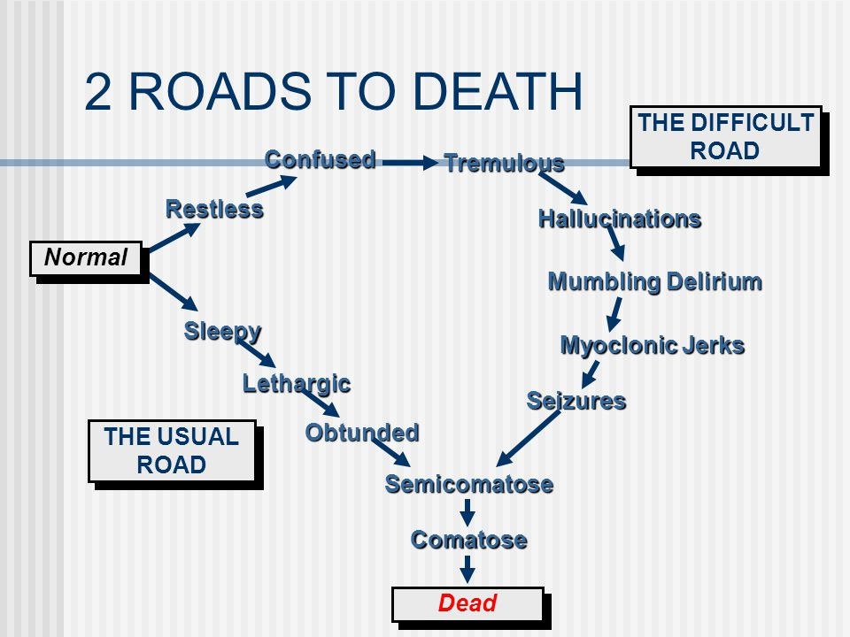 2 ROADS TO DEATH THE DIFFICULT ROAD Confused Tremulous Restless