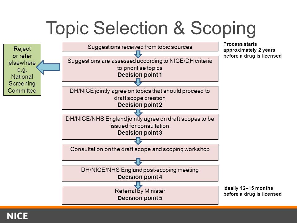 Topic Selection & Scoping