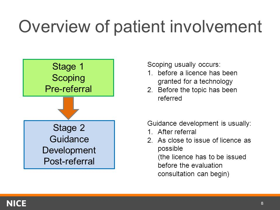 Overview of patient involvement