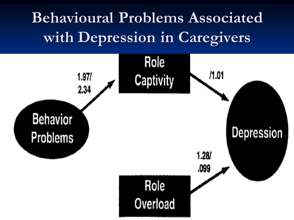 Behavioural Problems Associated with Depression in Caregivers