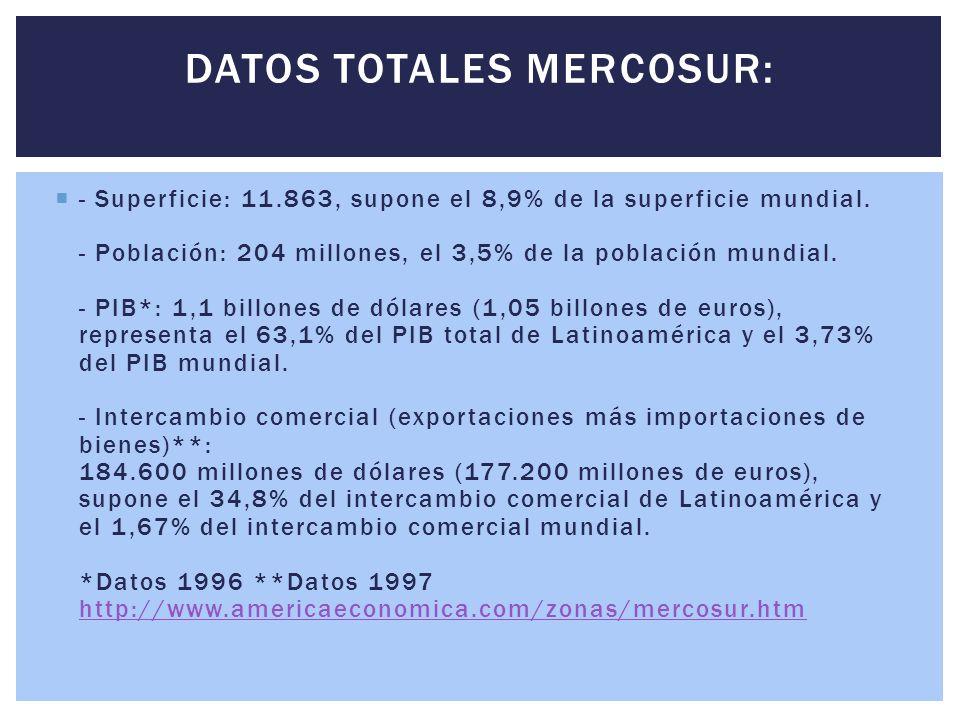 DATOS TOTALES MERCOSUR: