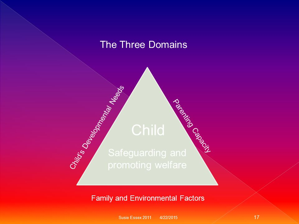 Child The Three Domains Safeguarding and promoting welfare
