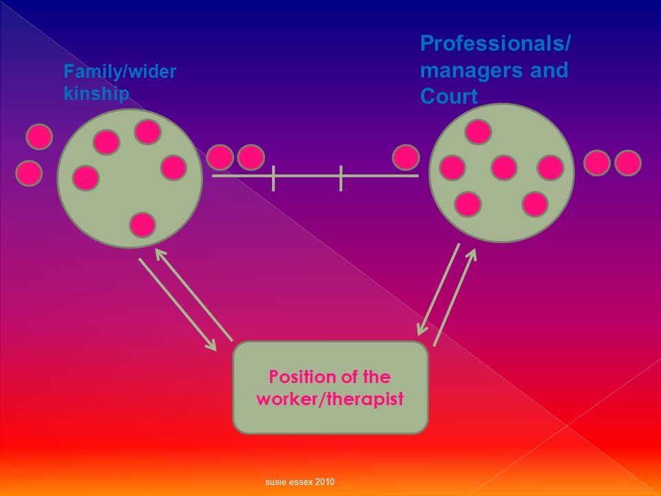 Position of the worker/therapist