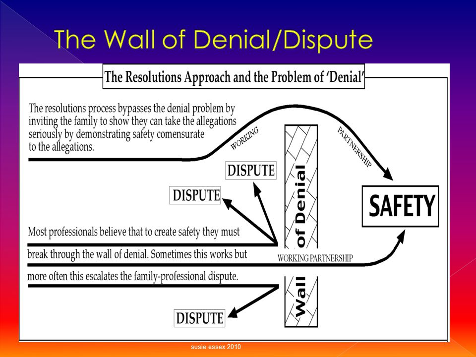 The Wall of Denial/Dispute