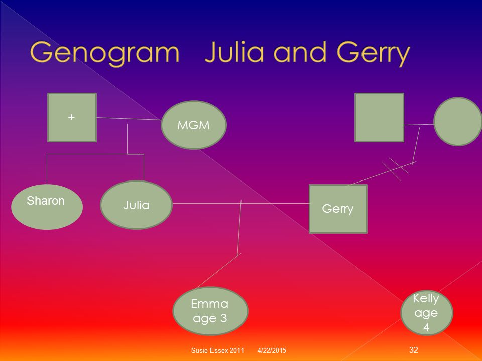 Genogram Julia and Gerry