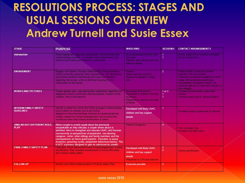 RESOLUTIONS PROCESS: STAGES AND USUAL SESSIONS OVERVIEW Andrew Turnell and Susie Essex