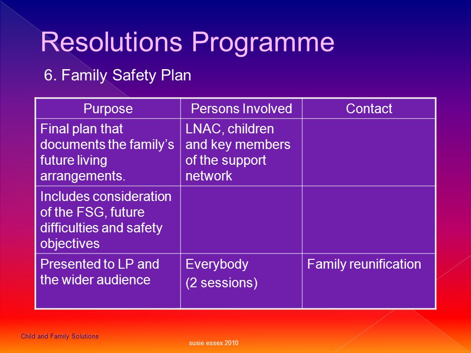 Resolutions Programme