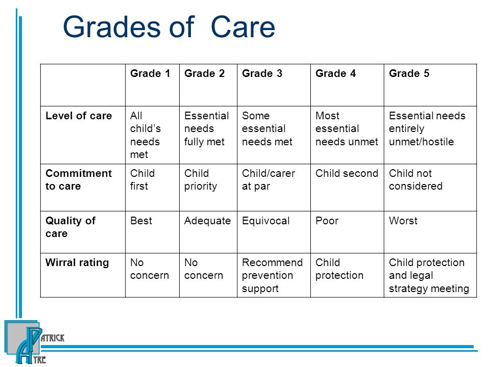 Grades of Care Grade 1 Grade 2 Grade 3 Grade 4 Grade 5 Level of care