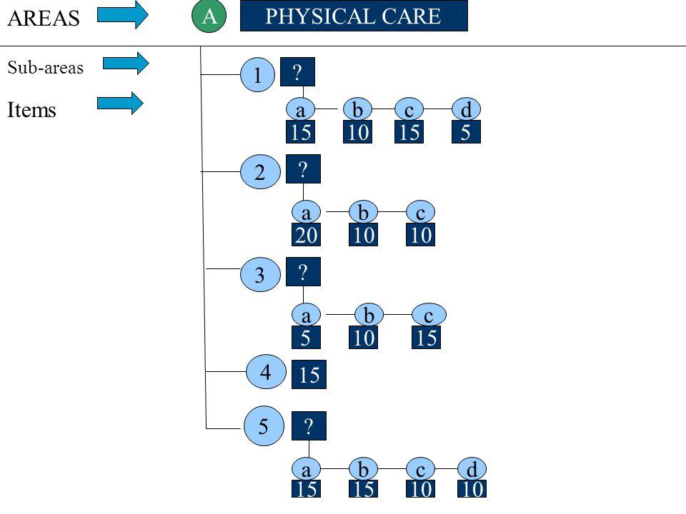 AREAS A PHYSICAL CARE 1 Items a b c d 15 10 15 5 2 a b c 20 10 10