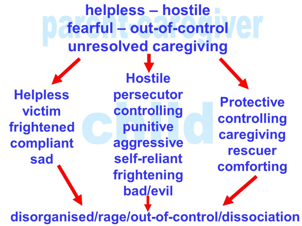 fearful – out-of-control unresolved caregiving