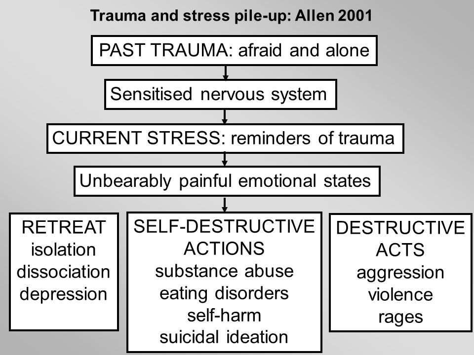 PAST TRAUMA: afraid and alone