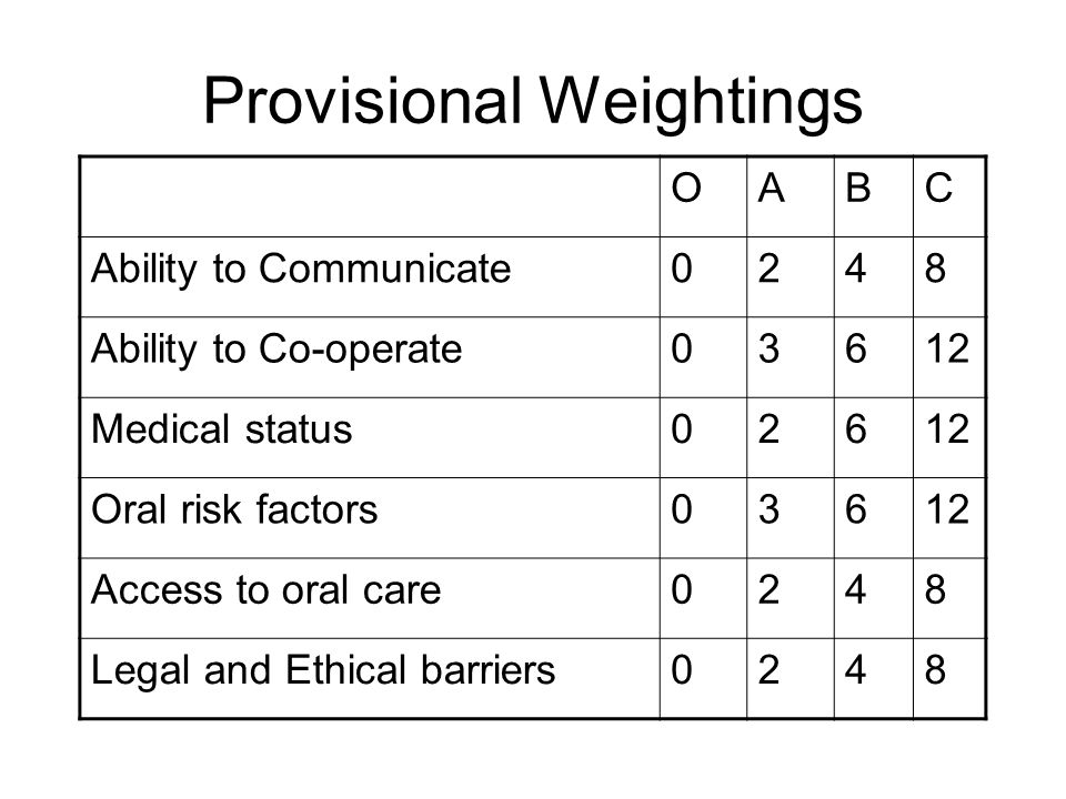 Provisional Weightings