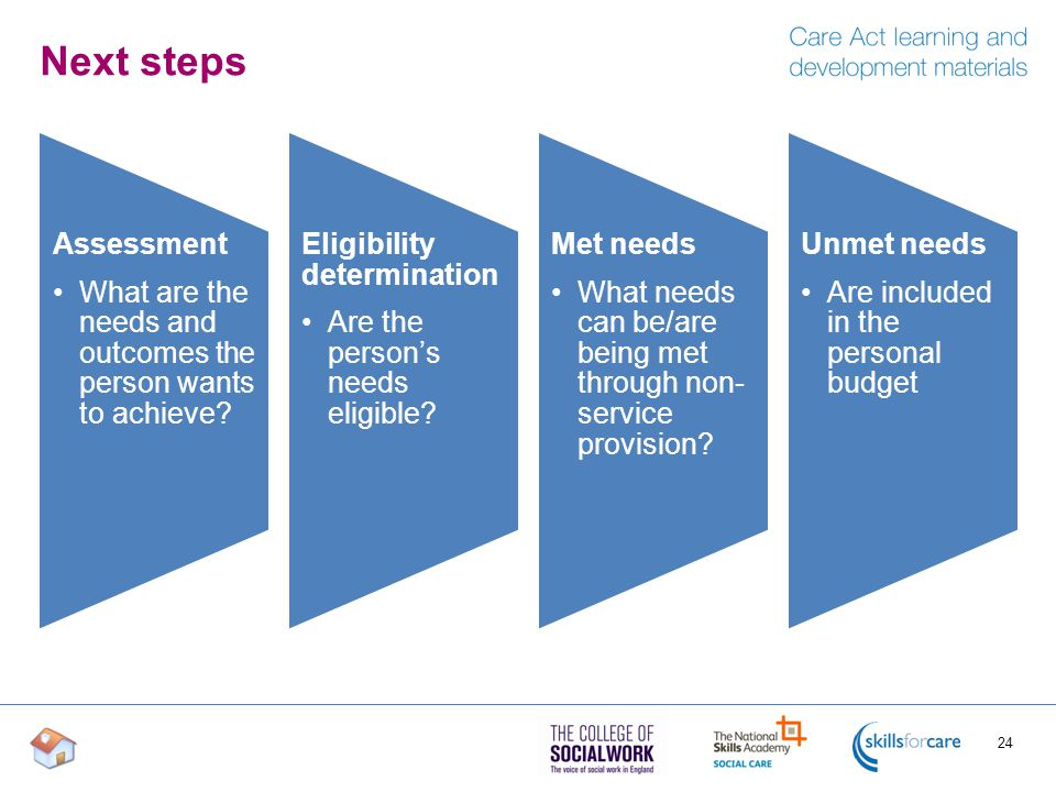 Next steps Assessment. What are the needs and outcomes the person wants to achieve Eligibility determination.
