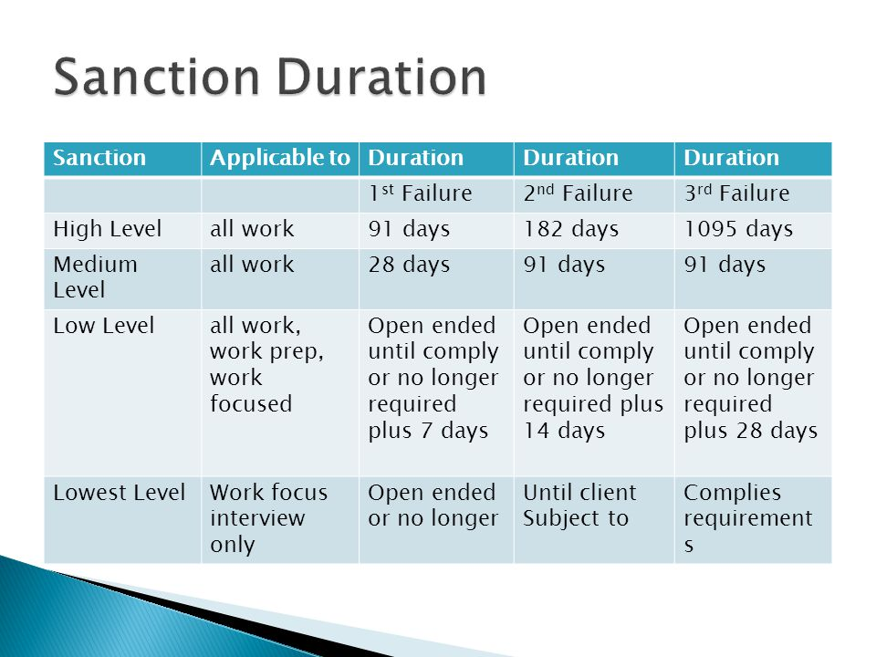 Sanction Duration Sanction Applicable to Duration 1st Failure