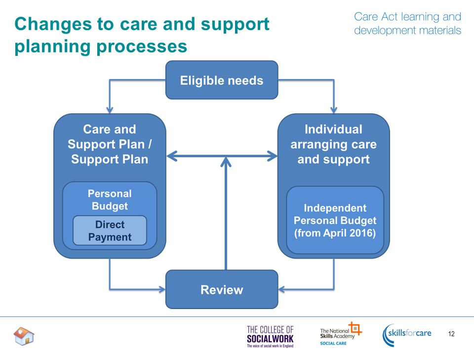 Changes to care and support planning processes